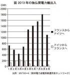 図 2013年の独仏間電力出入