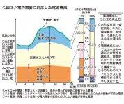 <図2>電力需要に対応した電源構成