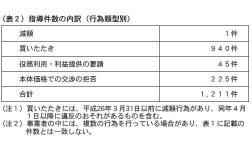 (表2)指導件数の内訳(行為類型別)