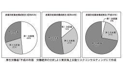 産業別就業者構成割合(昭和25年)/産業別就業者構成割合(昭和50年)/産業別就業者構成割合(平成22年)