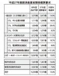 平成27年度経済産業省関係概算要求