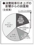 ◆消費税率引き上げの影響からの回復期
