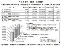 A社の事例(関東・印刷業)A社の過去2年間の電力料金推移および賦課金・電力単価上昇後の試算