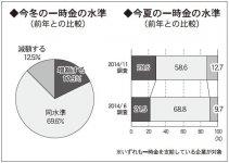 一時金の水準(前年との比較) ※いずれも一時金を支給している企業が対象