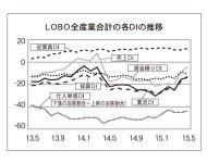 LOBO全産業合計の各DIの推移