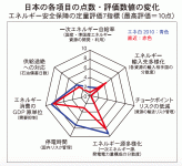 日本の各項目の点数・評価数値の変化