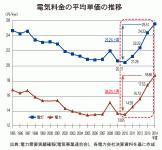 電気料金の平均単価の推移