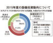 2015年度の設備投資動向について