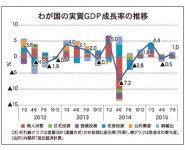 わが国の実質GDP成長率の推移