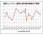 景気ウォッチャー調査の家計動向関連DIの推移