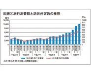 図表①旅行消費額と訪日外客数の推移