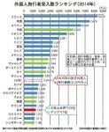 外国人旅行者受入数ランキング(2014年)
