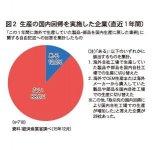 図2 生産の国内回帰を実施した企業(直近1年間)