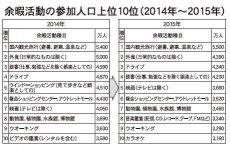 余暇活動の参加人口上位10位(2014年~2015年)