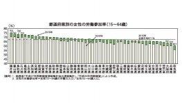 都道府県別の女性の労働参加率(15~64歳)