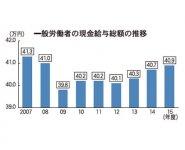 一般労働者の現金給与総額の推移