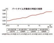 パートタイム労働者の時給の推移