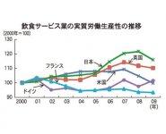 飲食サービス業の実質労働生産性の推移