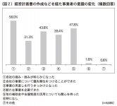 (図2)経営計画書の作成などを経た事業者の意識の変化(複数回答)