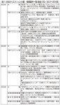 表1 日本クリエイション大賞 受賞案件一覧