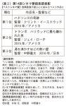 表2 第14回シネマ夢倶楽部表彰