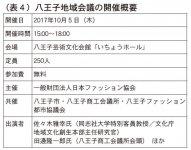 表4 八王子地域会議の開催概要