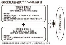 (図)業務災害補償プランの商品構成