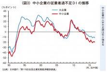 (図3)中小企業の従業者過不足DIの推移