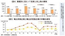 (図4)業種別に見たIT投資と売上高の関係/(図5)輸出実施企業と輸出非実施企業の労働生産性