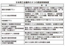 日本商工会議所の8つの損害保険制度