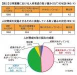 【図2】日常業務における人材育成の取り組み(OJT)の状況