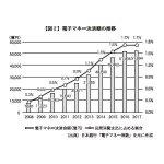 【図2】電子マネー決済額の推移