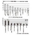 【図6】 テレワーク実施の課題(テレワーク実施を希望する従業員 テレワーク導入目的(導入済み企業))