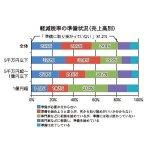 軽減税率の準備状況(売上高別)