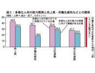 図2:多様な人材の能力発揮と売上高・労働生産性などとの関係