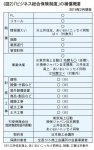 (図2)「ビジネス総合保険制度」の補償概要