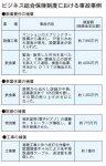 ビジネス総合保険制度における事故事例