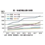 国・地方別輸出額の推移