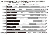 図6 前回訪問時と比較し、日本の公共交通機関の利用は改善したと思いますか