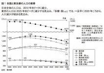 図1 全国と東京都の人口の推移
