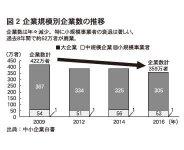 図2 企業規模別企業数の推移
