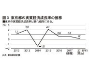 図3 東京都の実質経済成長率の推移