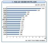 3.外国人延べ宿泊数の伸び率上位県