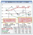図2 最低賃金の引き上げ率と主要データの増減率