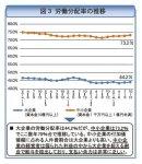 図3 労働分配率の推移