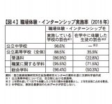【図4】職場体験・インターンシップ実施率