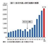 (図1)訪日外国人旅行者数の推移