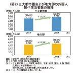 (図2)三大都市圏および地方部の外国人延べ宿泊者数の推移