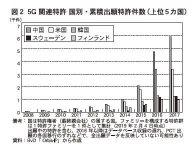 図2 5G 関連特許 国別・累計出願特許件数(上位5カ国)