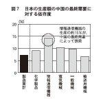 図7 日本の生産額の中国の最終需要に対する依存度